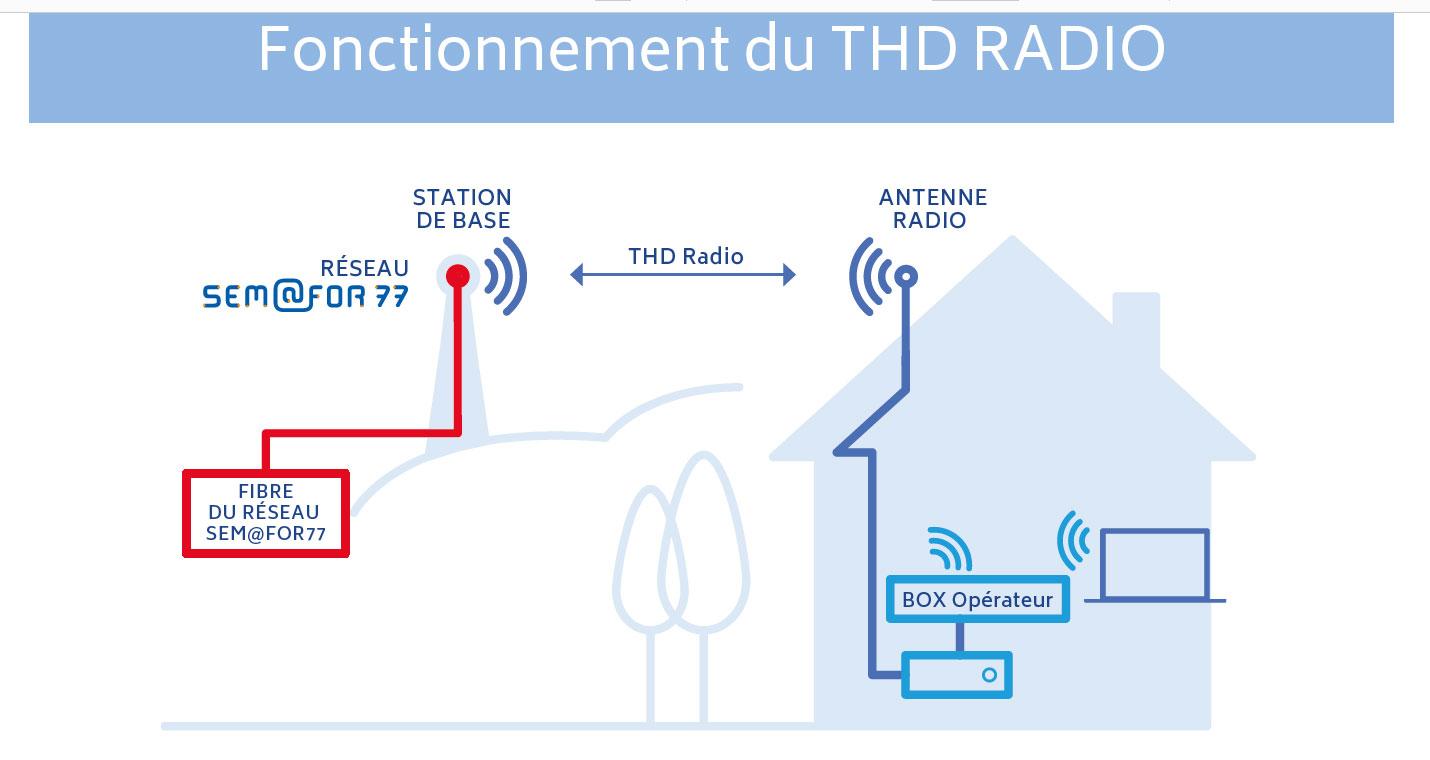 thd radio